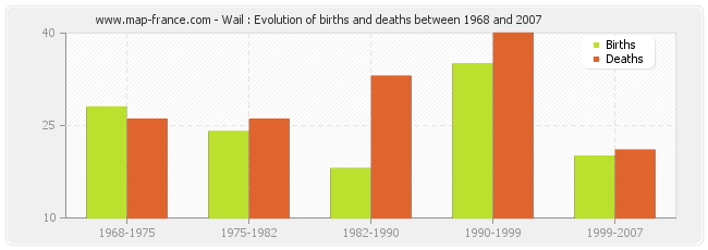 Wail : Evolution of births and deaths between 1968 and 2007