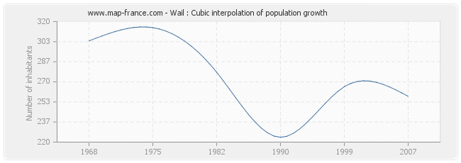Wail : Cubic interpolation of population growth