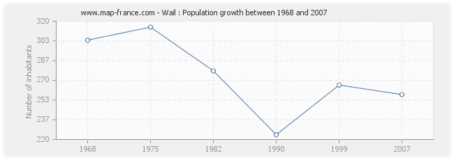 Population Wail