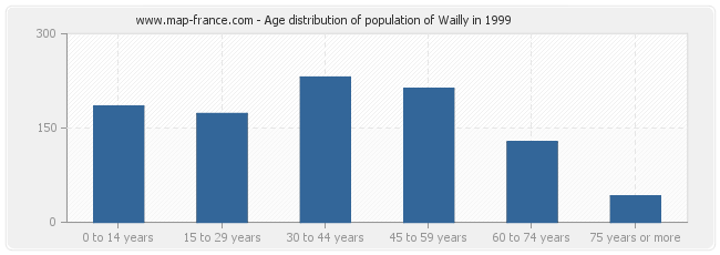 Age distribution of population of Wailly in 1999