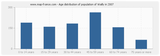 Age distribution of population of Wailly in 2007