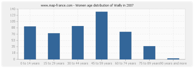 Women age distribution of Wailly in 2007