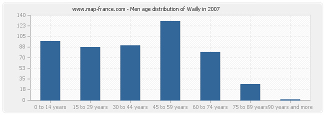 Men age distribution of Wailly in 2007