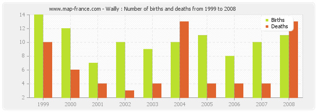 Wailly : Number of births and deaths from 1999 to 2008