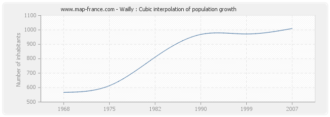 Wailly : Cubic interpolation of population growth