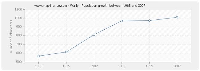 Population Wailly