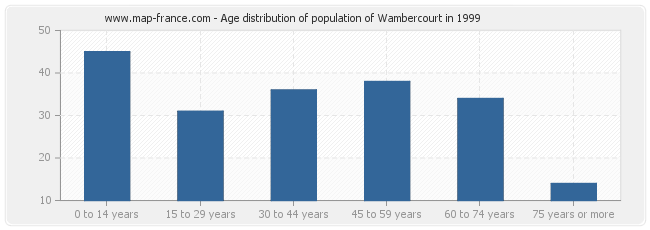 Age distribution of population of Wambercourt in 1999