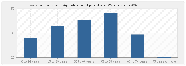 Age distribution of population of Wambercourt in 2007