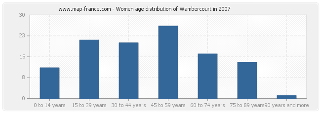 Women age distribution of Wambercourt in 2007