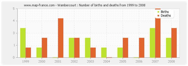 Wambercourt : Number of births and deaths from 1999 to 2008