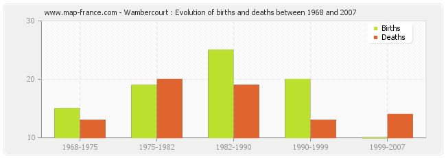Wambercourt : Evolution of births and deaths between 1968 and 2007
