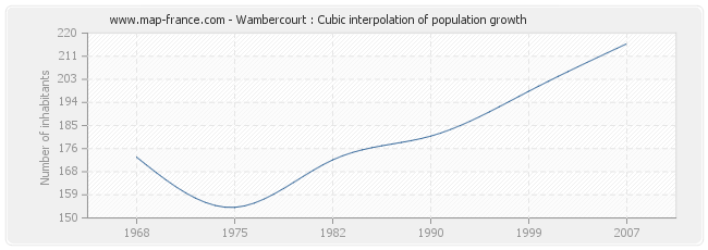 Wambercourt : Cubic interpolation of population growth