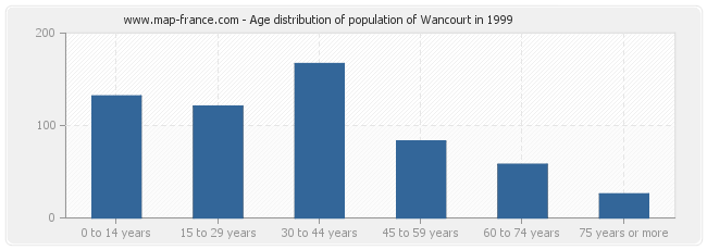 Age distribution of population of Wancourt in 1999