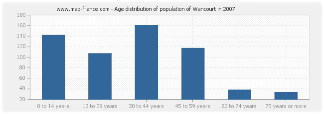 Age distribution of population of Wancourt in 2007