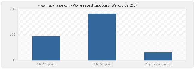 Women age distribution of Wancourt in 2007