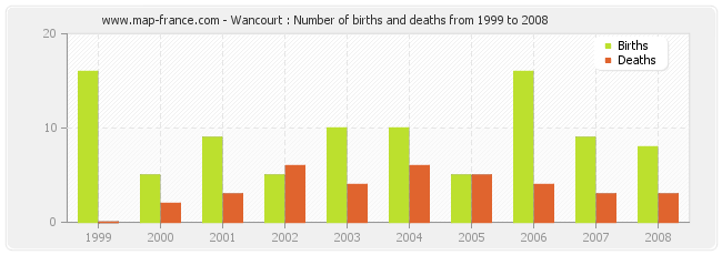 Wancourt : Number of births and deaths from 1999 to 2008