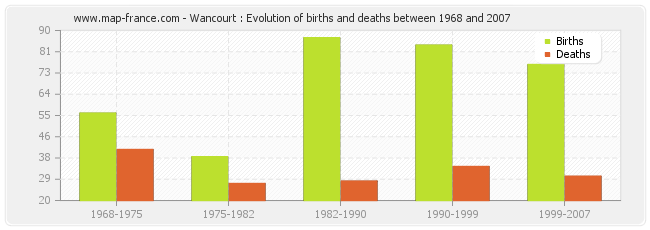 Wancourt : Evolution of births and deaths between 1968 and 2007
