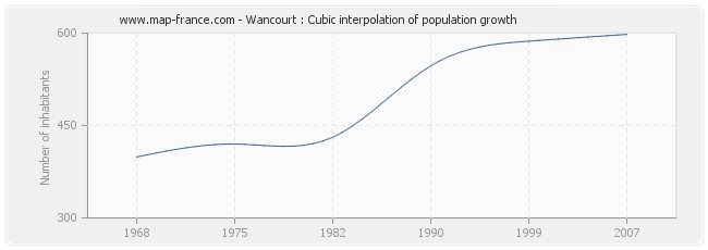 Wancourt : Cubic interpolation of population growth