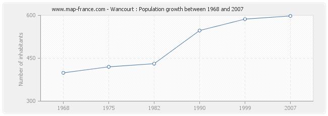 Population Wancourt