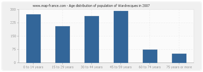 Age distribution of population of Wardrecques in 2007