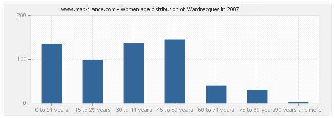 Women age distribution of Wardrecques in 2007