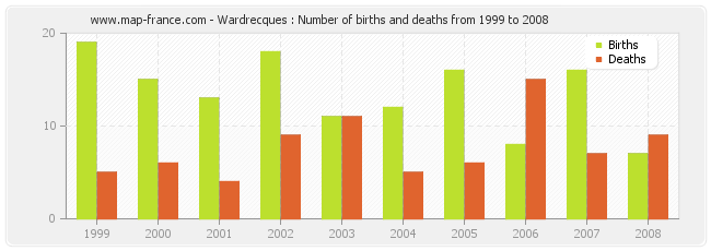Wardrecques : Number of births and deaths from 1999 to 2008