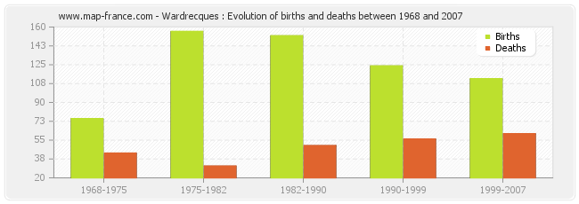 Wardrecques : Evolution of births and deaths between 1968 and 2007