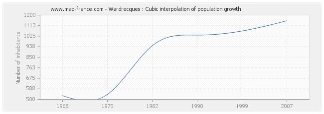 Wardrecques : Cubic interpolation of population growth