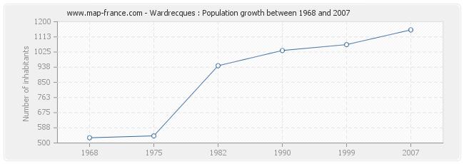 Population Wardrecques