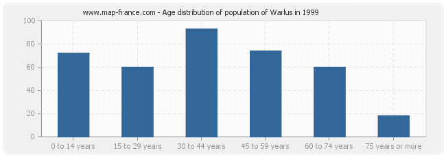 Age distribution of population of Warlus in 1999