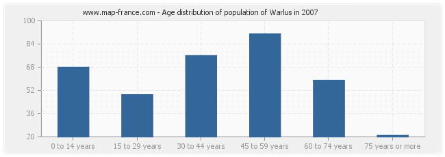 Age distribution of population of Warlus in 2007