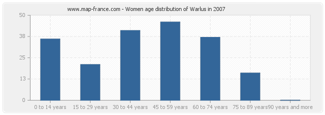 Women age distribution of Warlus in 2007