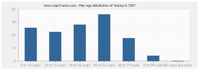 Men age distribution of Warlus in 2007