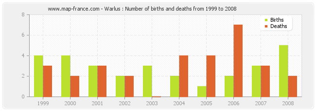 Warlus : Number of births and deaths from 1999 to 2008