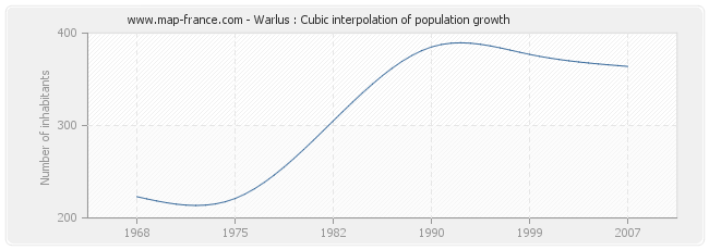 Warlus : Cubic interpolation of population growth