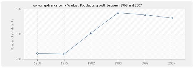 Population Warlus