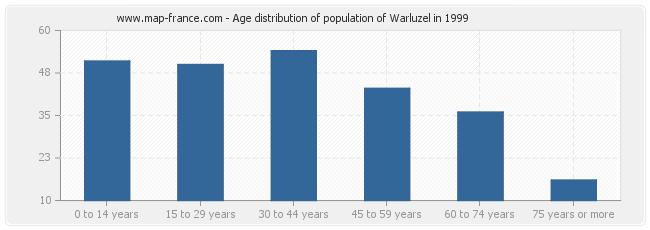 Age distribution of population of Warluzel in 1999