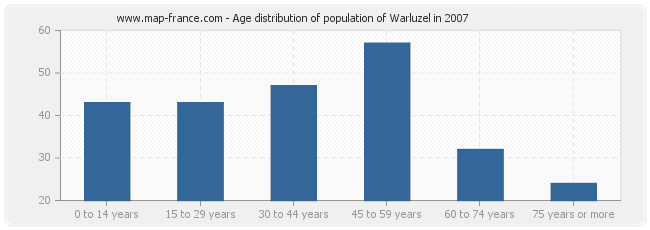 Age distribution of population of Warluzel in 2007