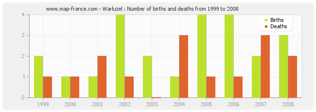 Warluzel : Number of births and deaths from 1999 to 2008