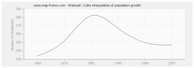 Warluzel : Cubic interpolation of population growth