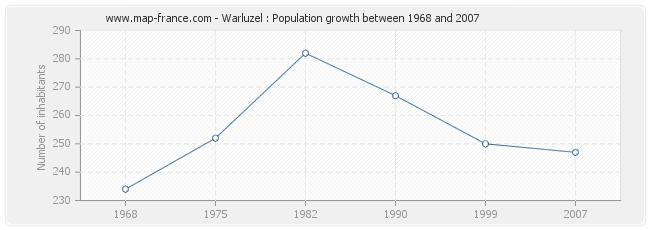 Population Warluzel