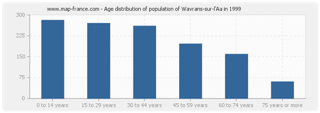Age distribution of population of Wavrans-sur-l'Aa in 1999
