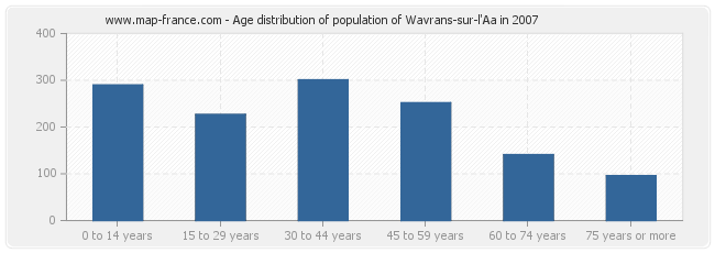 Age distribution of population of Wavrans-sur-l'Aa in 2007