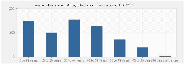 Men age distribution of Wavrans-sur-l'Aa in 2007