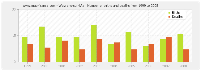 Wavrans-sur-l'Aa : Number of births and deaths from 1999 to 2008