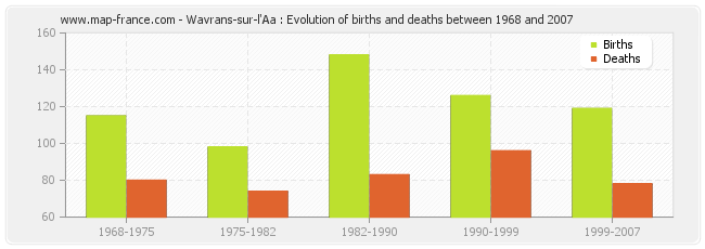 Wavrans-sur-l'Aa : Evolution of births and deaths between 1968 and 2007