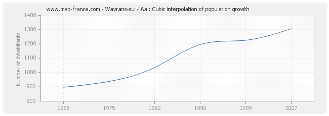 Wavrans-sur-l'Aa : Cubic interpolation of population growth