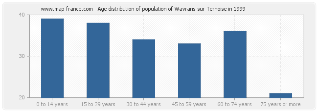 Age distribution of population of Wavrans-sur-Ternoise in 1999