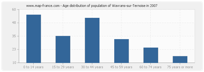 Age distribution of population of Wavrans-sur-Ternoise in 2007