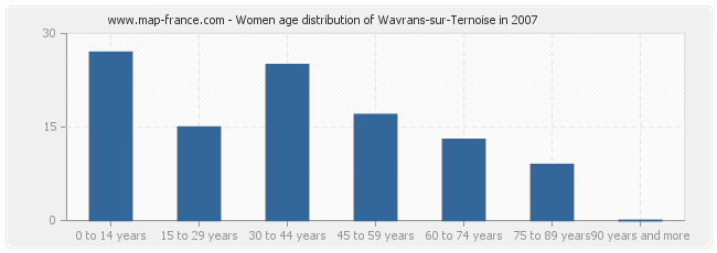 Women age distribution of Wavrans-sur-Ternoise in 2007